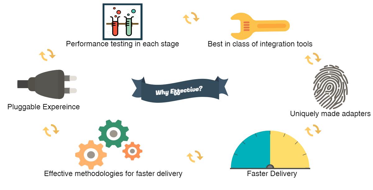 API-Integration-Technology-Hospitality